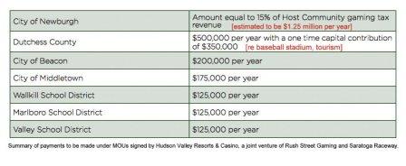 HudVal-MOU$$table2