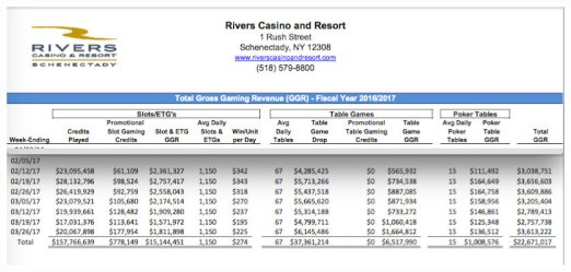 RiversCasinoRevs31Mar2017