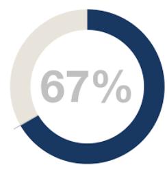 67%blue