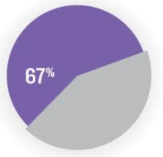 67%purple